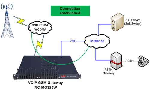 GSM / CDMA / WCDMA to VoIP